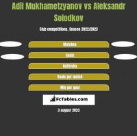 Adil Mukhametzyanov vs Aleksandr Solodkov h2h player stats