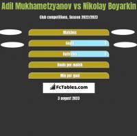 Adil Mukhametzyanov vs Nikolay Boyarkin h2h player stats