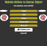 Maksim Aktisov vs George Tigiyev h2h player stats