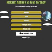 Maksim Aktisov vs Ivan Taranov h2h player stats