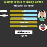 Maksim Aktisov vs Nikołaj Markow h2h player stats