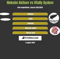 Maksim Aktisov vs Witalij Diakow h2h player stats
