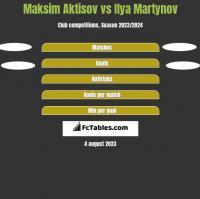 Maksim Aktisov vs Ilya Martynov h2h player stats