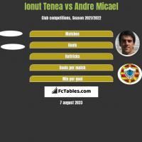 Ionut Tenea vs Andre Micael h2h player stats