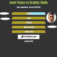 Ionut Tenea vs Bradley Diallo h2h player stats