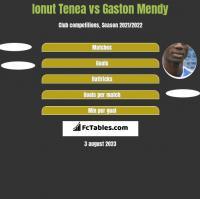 Ionut Tenea vs Gaston Mendy h2h player stats