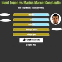 Ionut Tenea vs Marius Marcel Constantin h2h player stats