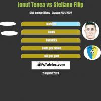 Ionut Tenea vs Steliano Filip h2h player stats