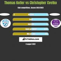 Thomas Kofler vs Christopher Cvetko h2h player stats