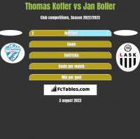 Thomas Kofler vs Jan Boller h2h player stats