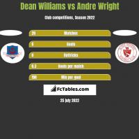 Dean Williams vs Andre Wright h2h player stats