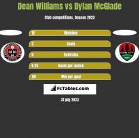 Dean Williams vs Dylan McGlade h2h player stats