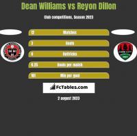 Dean Williams vs Reyon Dillon h2h player stats