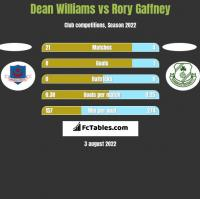 Dean Williams vs Rory Gaffney h2h player stats