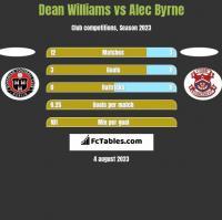 Dean Williams vs Alec Byrne h2h player stats