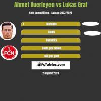 Ahmet Guerleyen vs Lukas Graf h2h player stats
