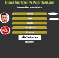 Ahmet Guerleyen vs Peter Kozissnik h2h player stats