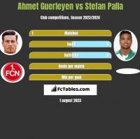 Ahmet Guerleyen vs Stefan Palla h2h player stats