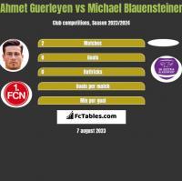 Ahmet Guerleyen vs Michael Blauensteiner h2h player stats