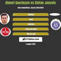 Ahmet Guerleyen vs Stefan Jonovic h2h player stats