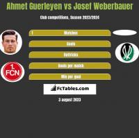Ahmet Guerleyen vs Josef Weberbauer h2h player stats