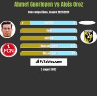 Ahmet Guerleyen vs Alois Oroz h2h player stats
