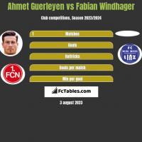 Ahmet Guerleyen vs Fabian Windhager h2h player stats