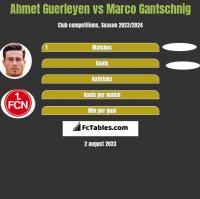 Ahmet Guerleyen vs Marco Gantschnig h2h player stats