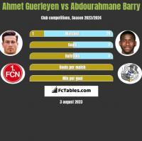 Ahmet Guerleyen vs Abdourahmane Barry h2h player stats
