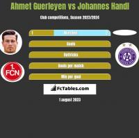 Ahmet Guerleyen vs Johannes Handl h2h player stats