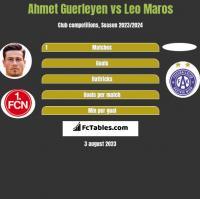 Ahmet Guerleyen vs Leo Maros h2h player stats