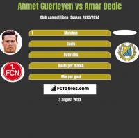 Ahmet Guerleyen vs Amar Dedic h2h player stats
