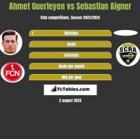 Ahmet Guerleyen vs Sebastian Aigner h2h player stats