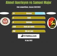 Ahmet Guerleyen vs Samuel Major h2h player stats