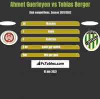 Ahmet Guerleyen vs Tobias Berger h2h player stats