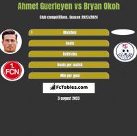Ahmet Guerleyen vs Bryan Okoh h2h player stats