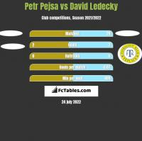 Petr Pejsa vs David Ledecky h2h player stats