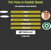 Petr Pejsa vs Dominik Masek h2h player stats