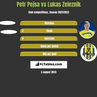 Petr Pejsa vs Lukas Zeleznik h2h player stats