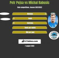 Petr Pejsa vs Michal Rabusic h2h player stats