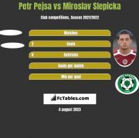 Petr Pejsa vs Miroslav Slepicka h2h player stats