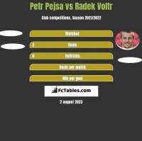 Petr Pejsa vs Radek Voltr h2h player stats
