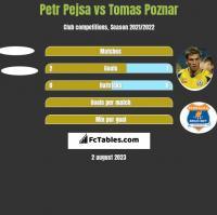 Petr Pejsa vs Tomas Poznar h2h player stats