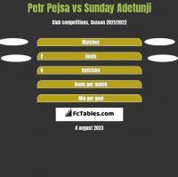 Petr Pejsa vs Sunday Adetunji h2h player stats
