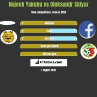 Najeeb Yakubu vs Oleksandr Sklyar h2h player stats
