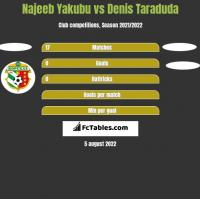 Najeeb Yakubu vs Denis Taraduda h2h player stats