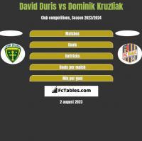 David Duris vs Dominik Kruzliak h2h player stats