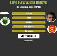 David Duris vs Emir Halilovic h2h player stats