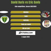David Duris vs Eric Davis h2h player stats