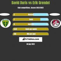 David Duris vs Erik Grendel h2h player stats